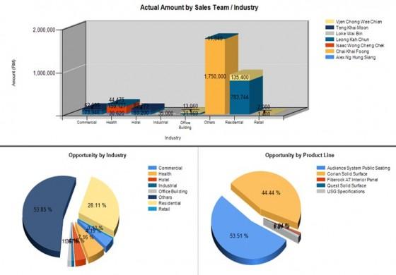 Asset Real Estate Management CRM