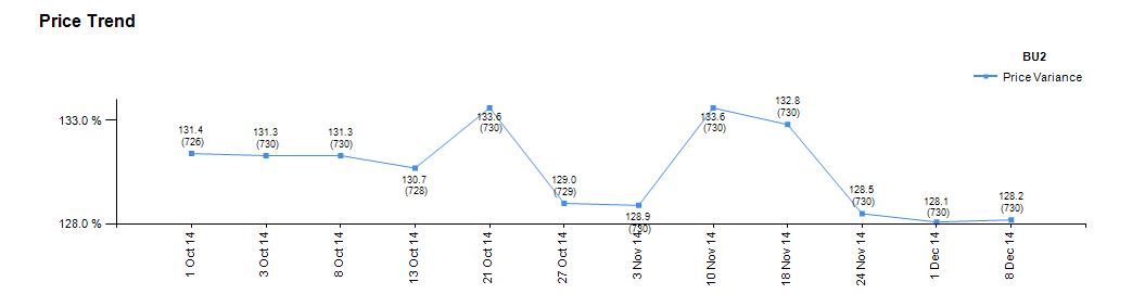 price_trend